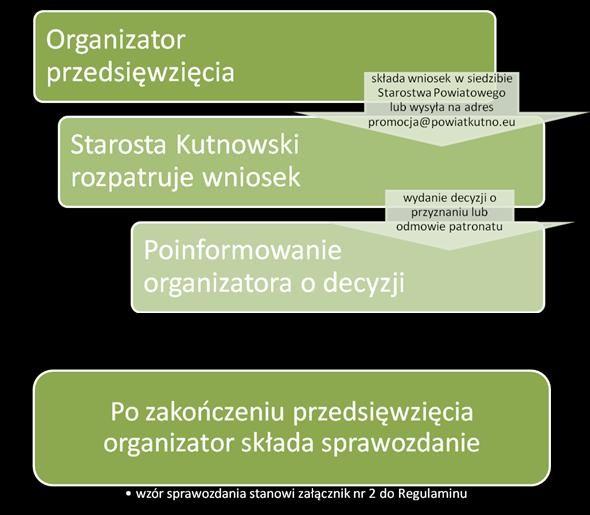 Patronat Starosty Kutnowskiego